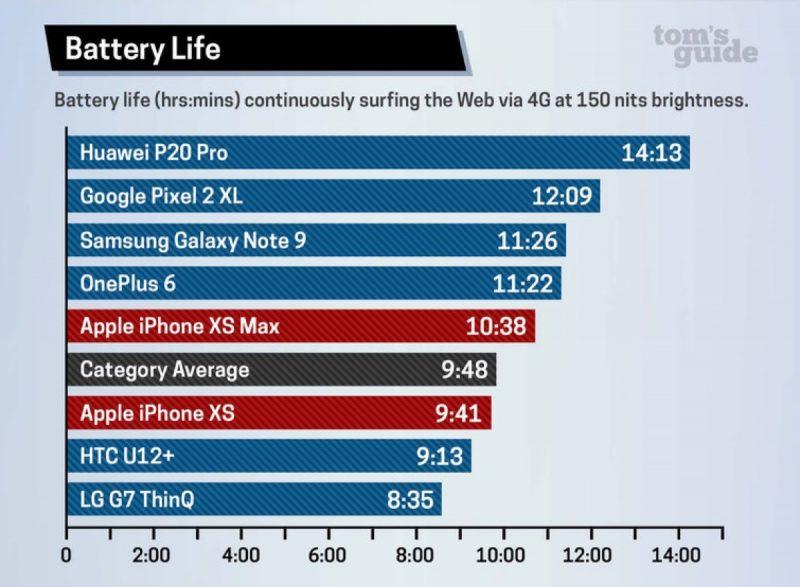iPhone X výdrž baterie