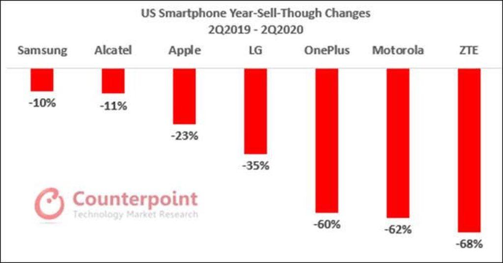 Apple prodeje
