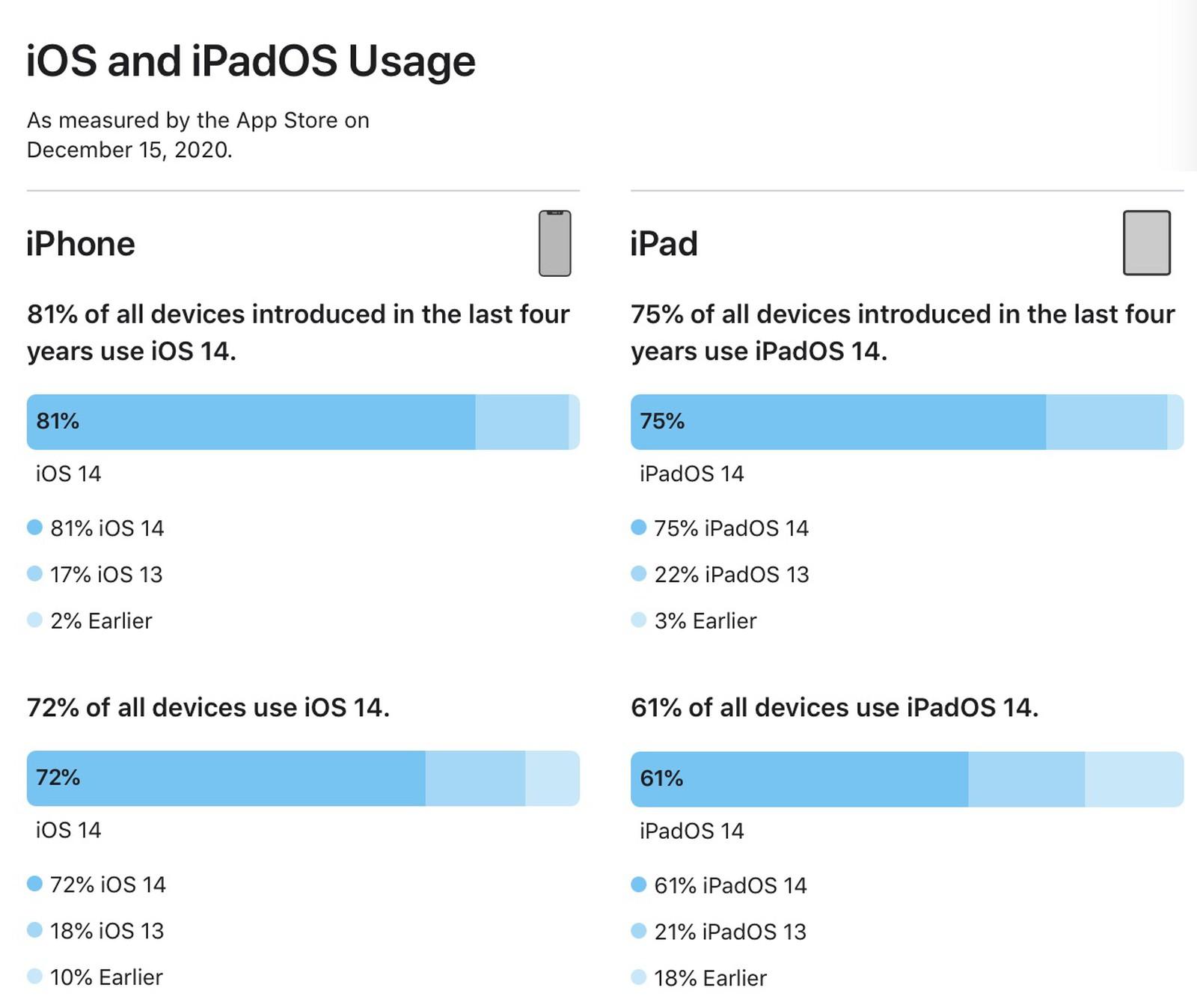 iOS 14 adopce